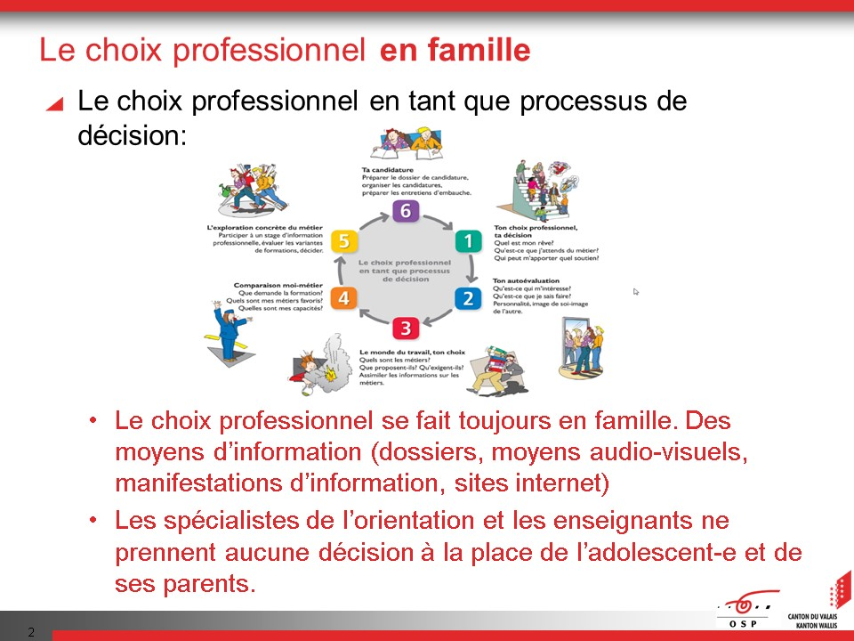 1. Choix en famille